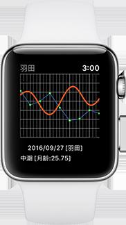 タイド グラフ アプリ